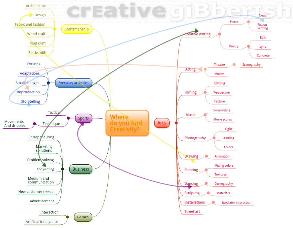 Creativity mind map