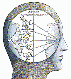 Convergent x Divergent Thinking